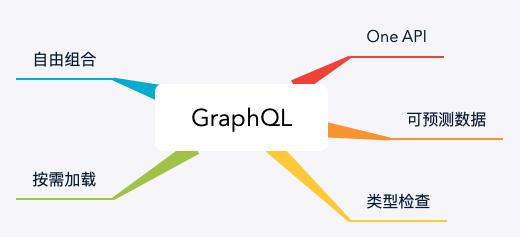 GraphQL 项目实践介绍