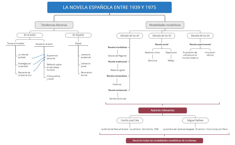 LA NOVELA ESPAÑOLA ENTRE 1939 Y 1975