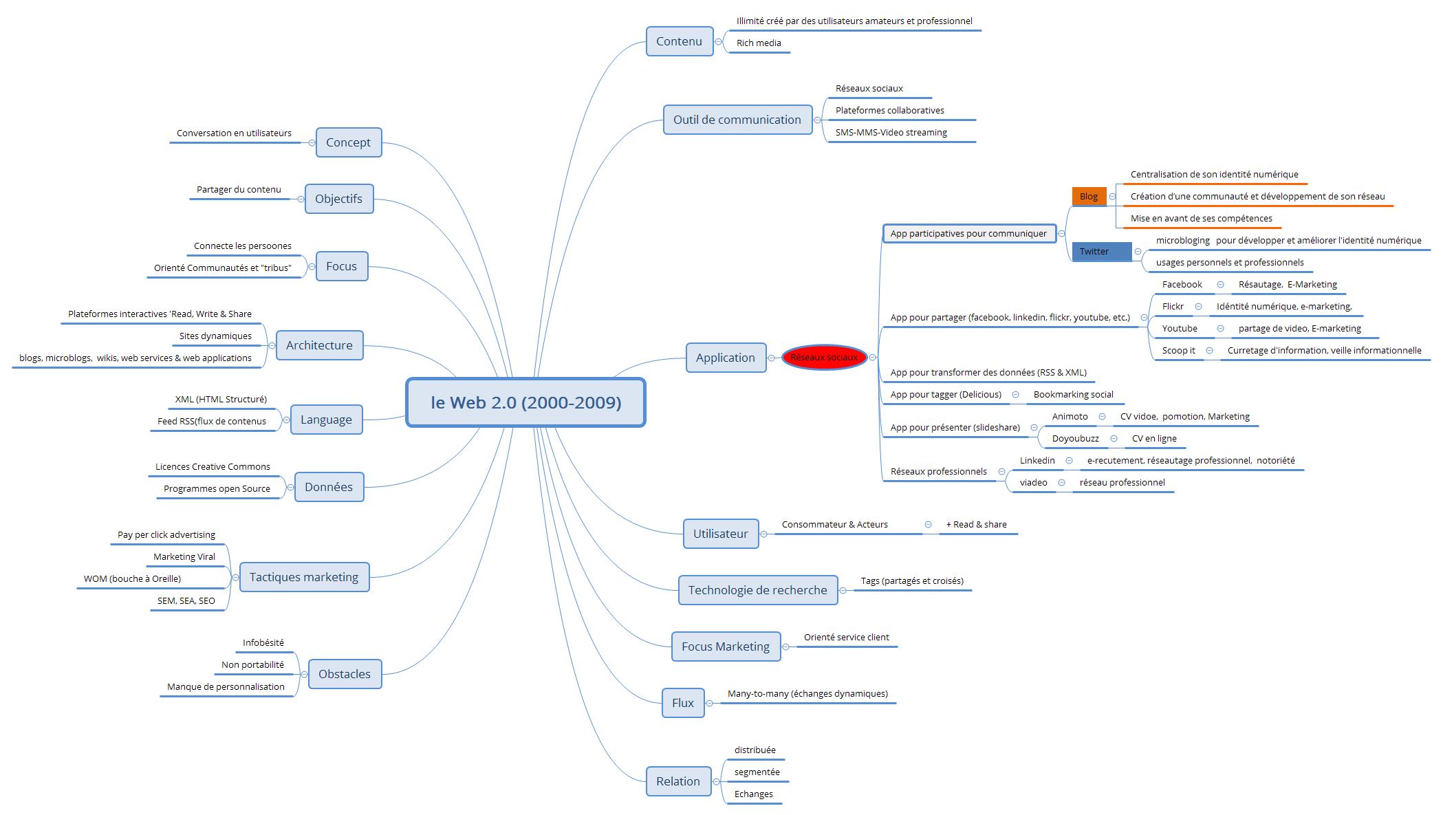 le Web 2.0 (2000-2009)
