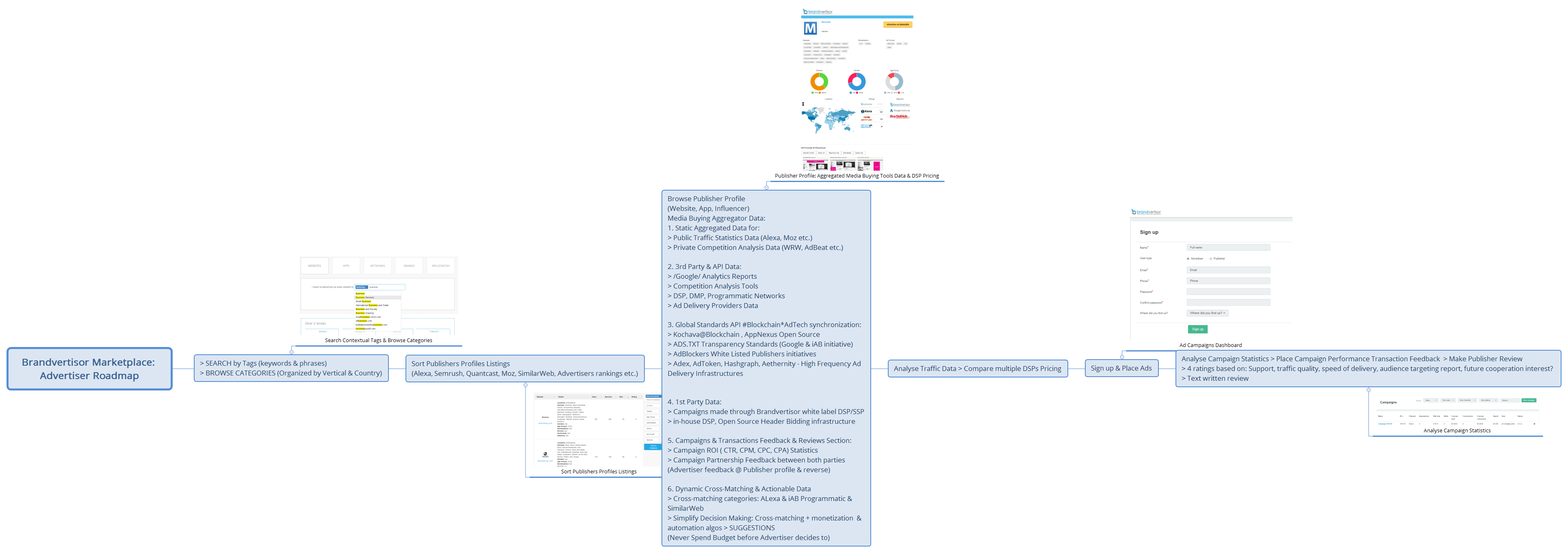 Brandvertisor Marketplace: Advertiser Roadmap - XMind - Mind Mapping