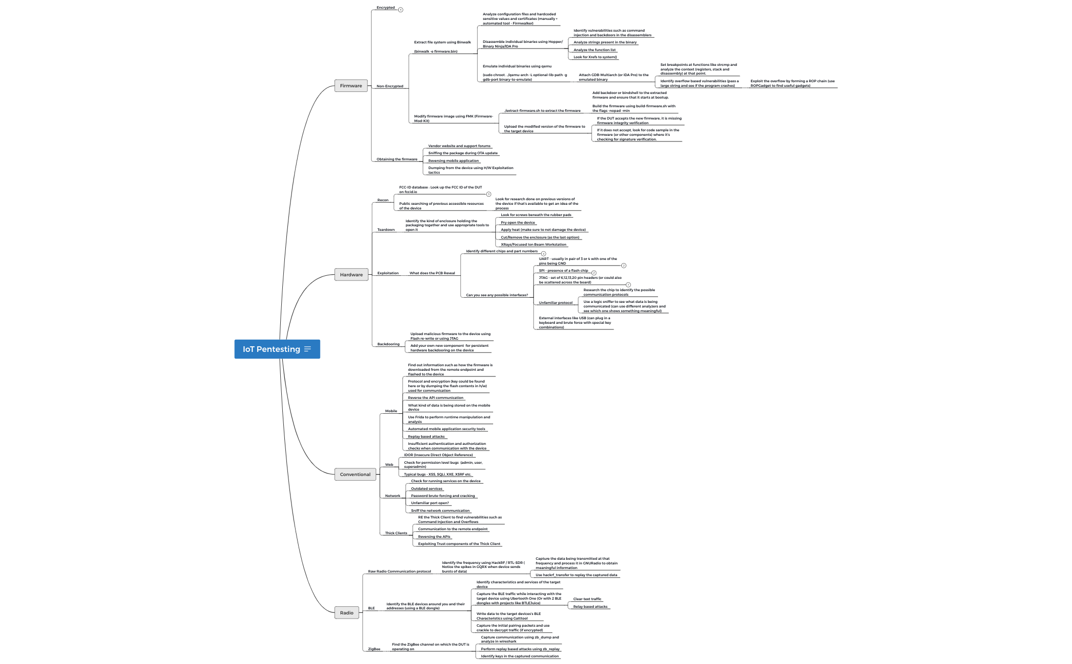 IoT Pentesting MindMap By Attify - XMind - Mind Mapping Software