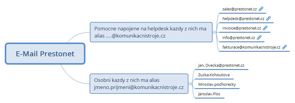 E-Mail Prestonet