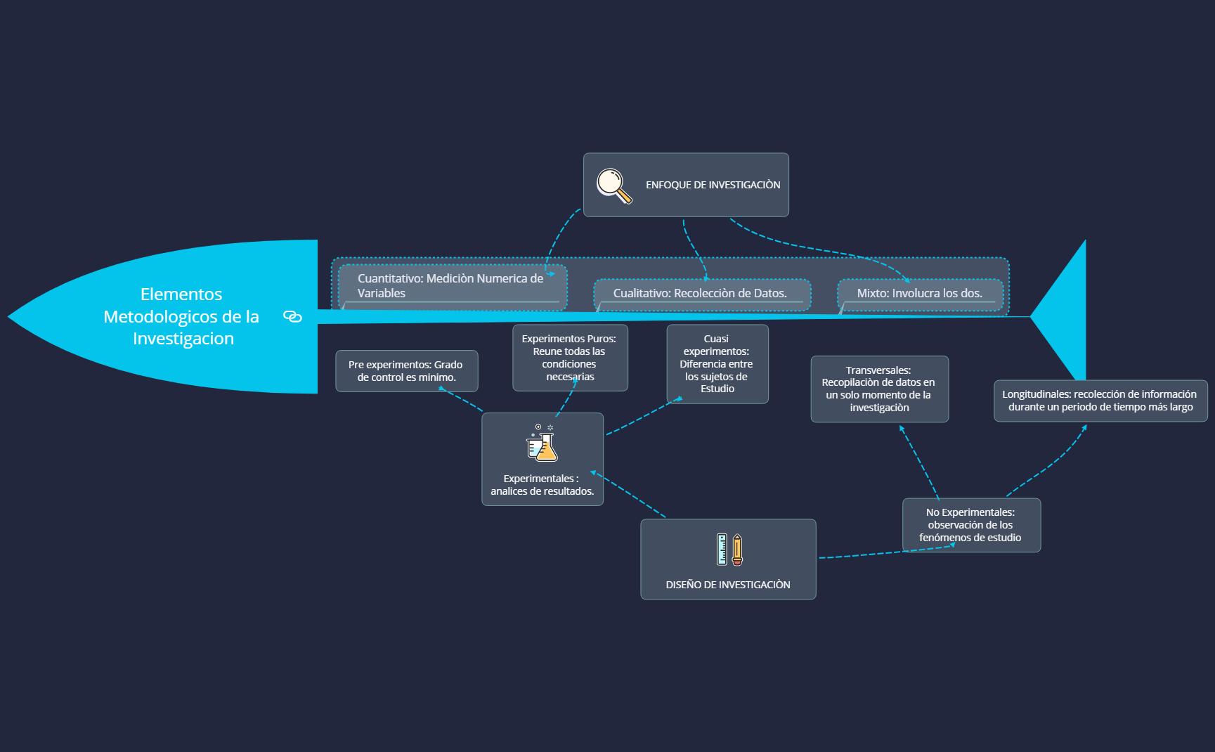 Elementos Metodologicos de la Investigacion