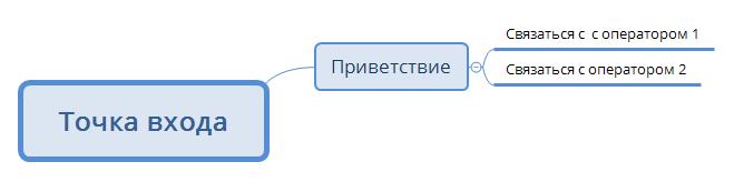 Подключение к 2м группам операторов