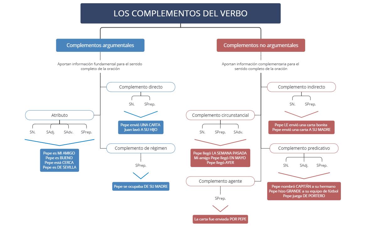 MV_LOS COMPLEMENTOS DEL VERBO