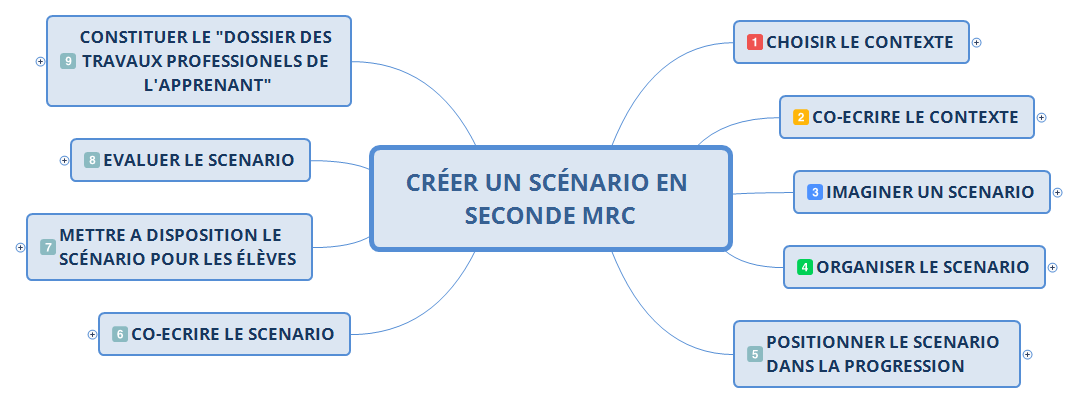 CRÉER UN SCÉNARIO EN SECONDE MRC