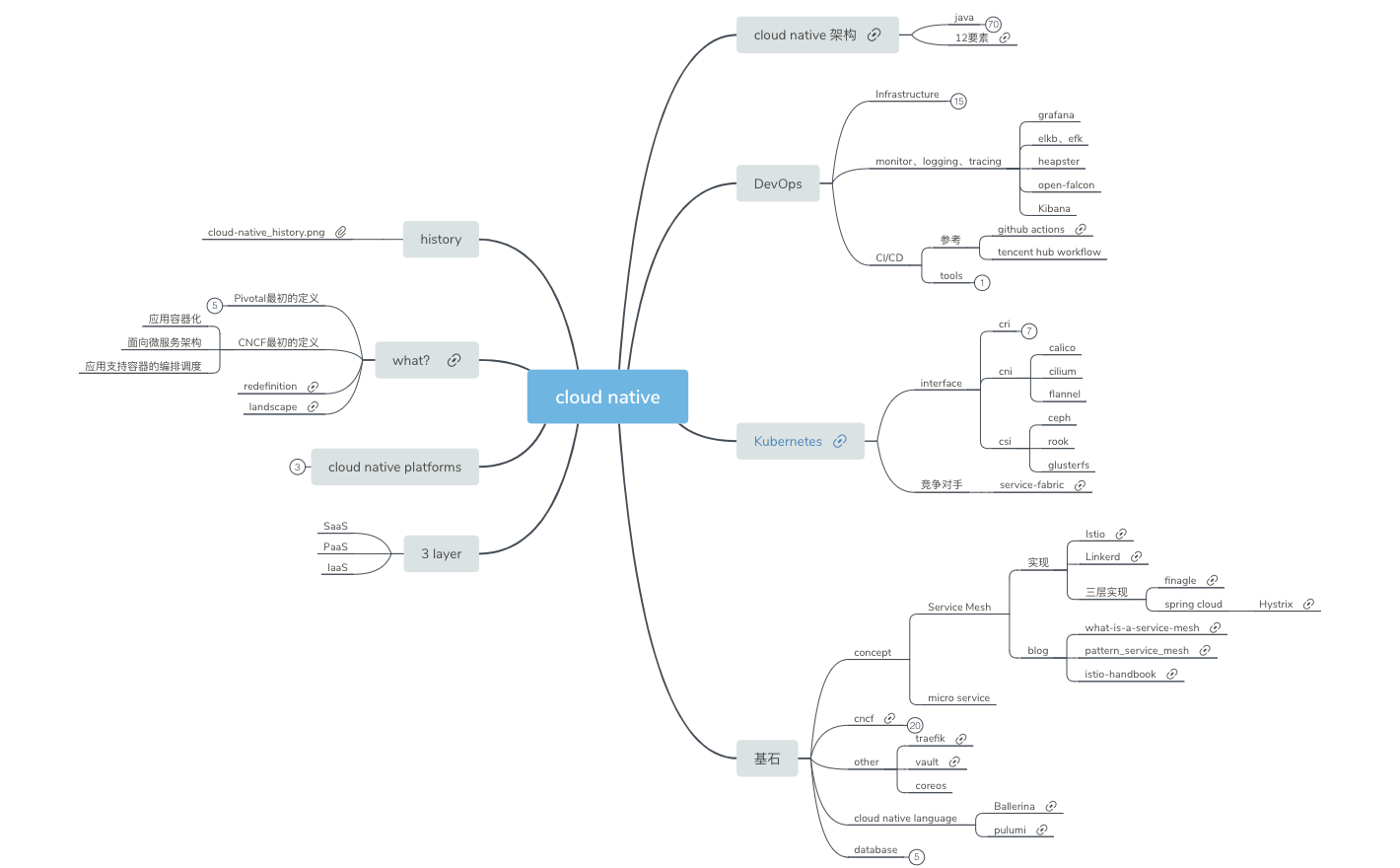 cloudNative - XMind - Mind Mapping Software