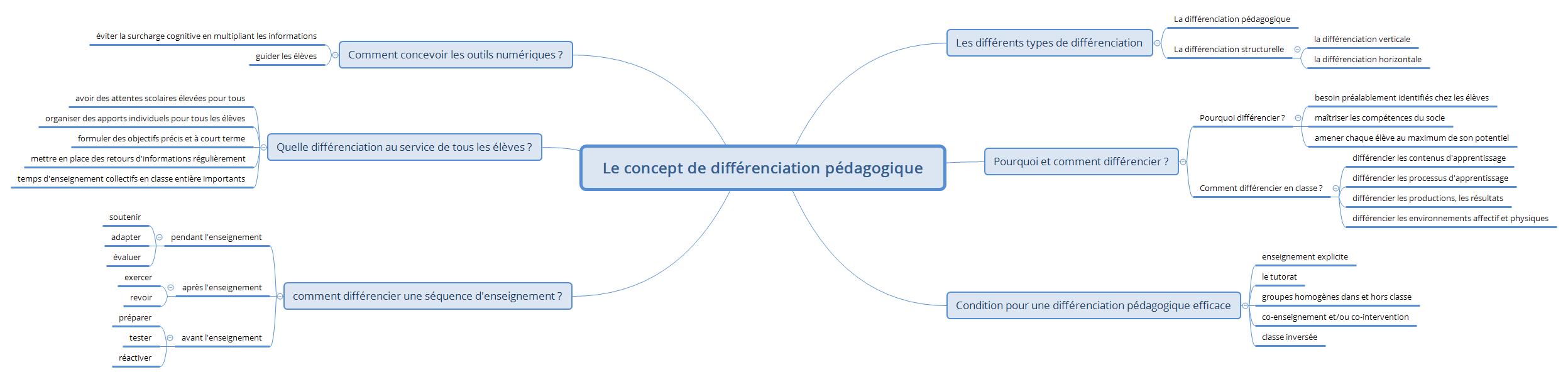 Le concept de différenciation pédagogique