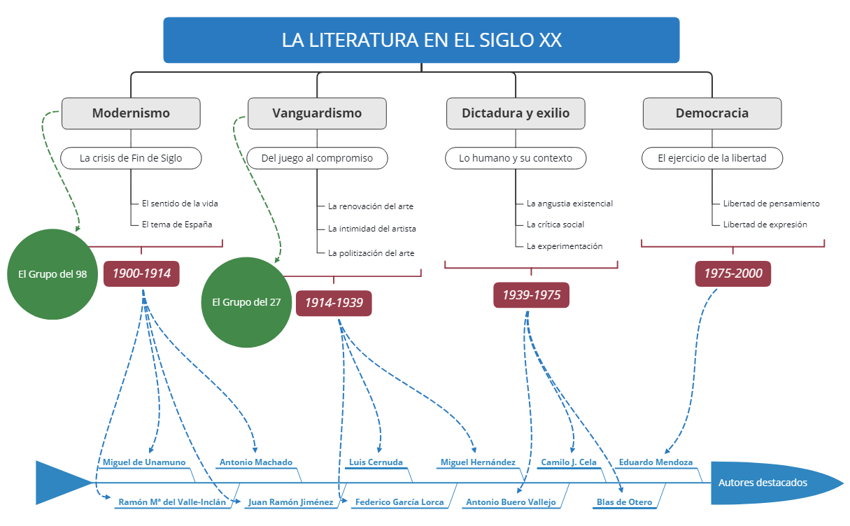 LA LITERATURA EN EL SIGLO XX