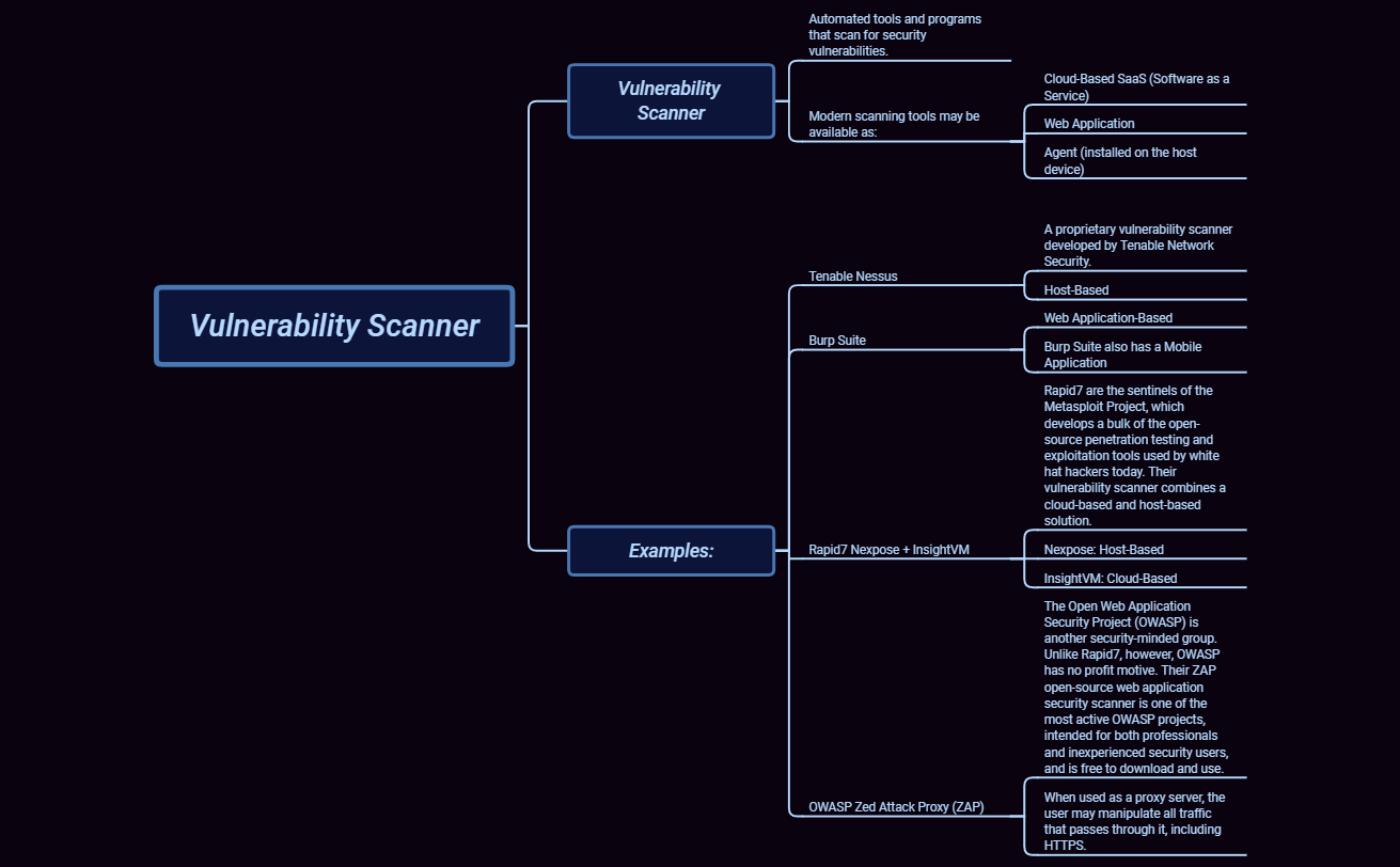 2 2 5 Vulnerability Scanner - XMind - Mind Mapping Software