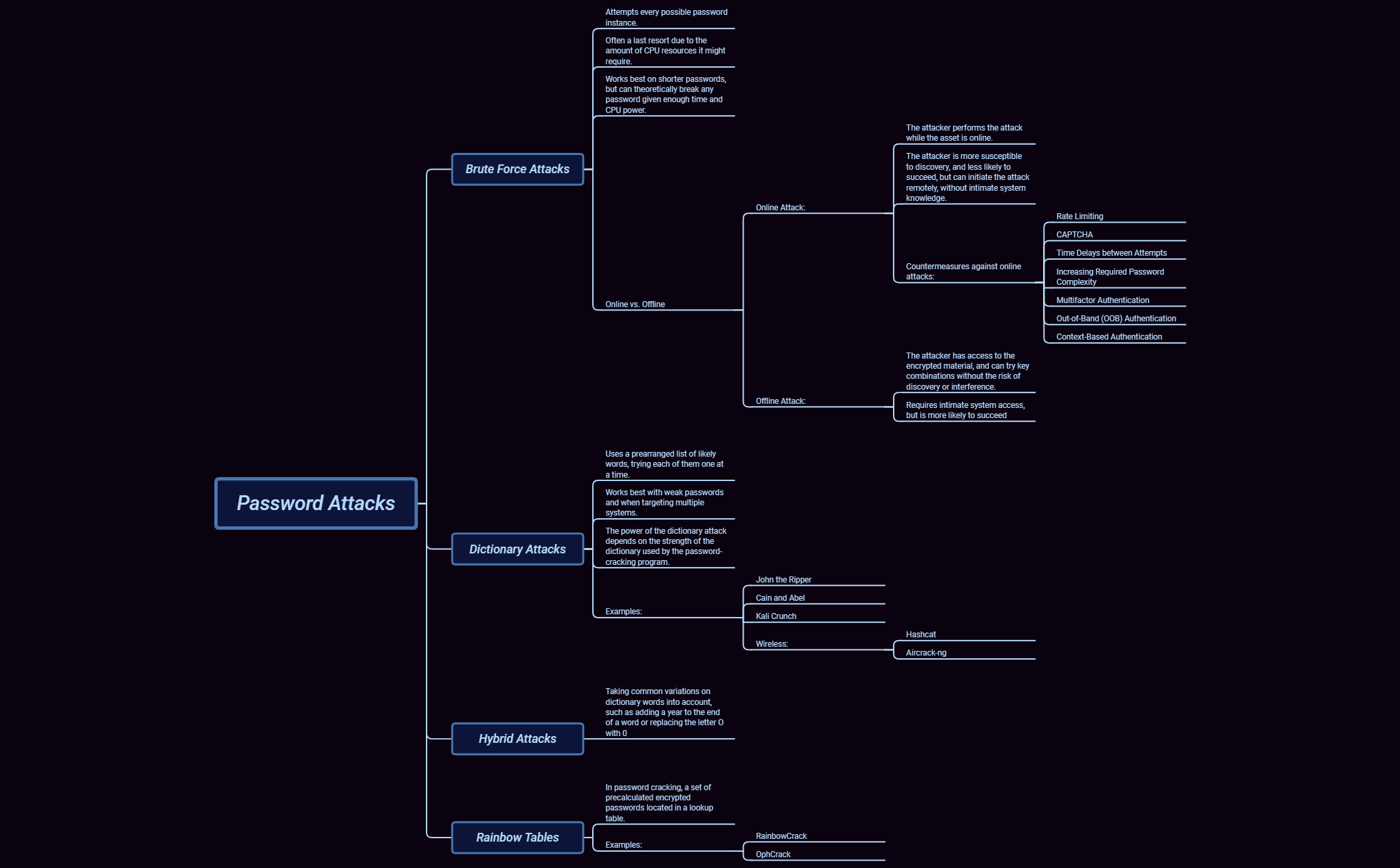 1 2 4 2 Password Attacks - XMind - Mind Mapping Software