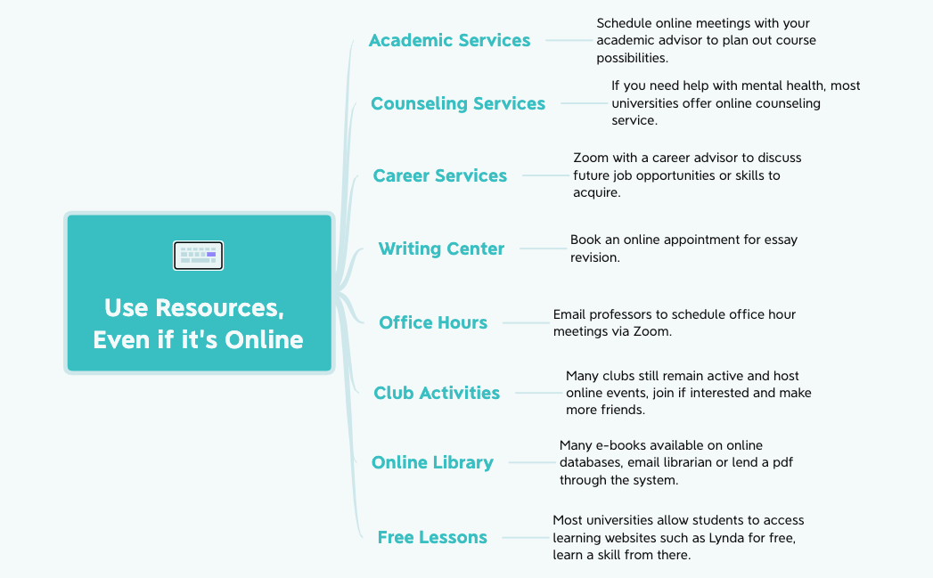 Use Online Resources