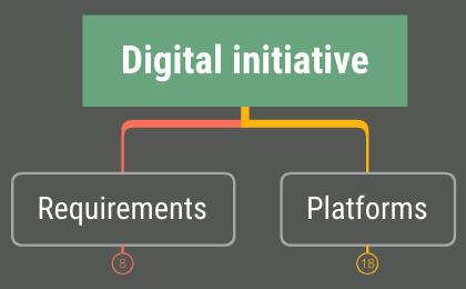 DigitalInitiative