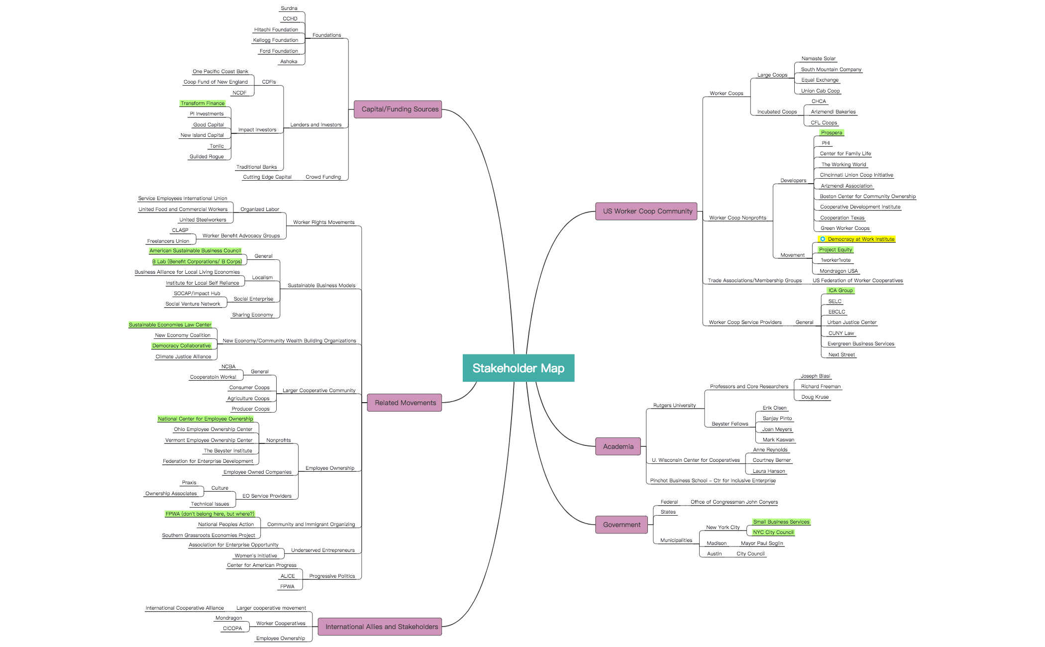 Stakeholder Map 3