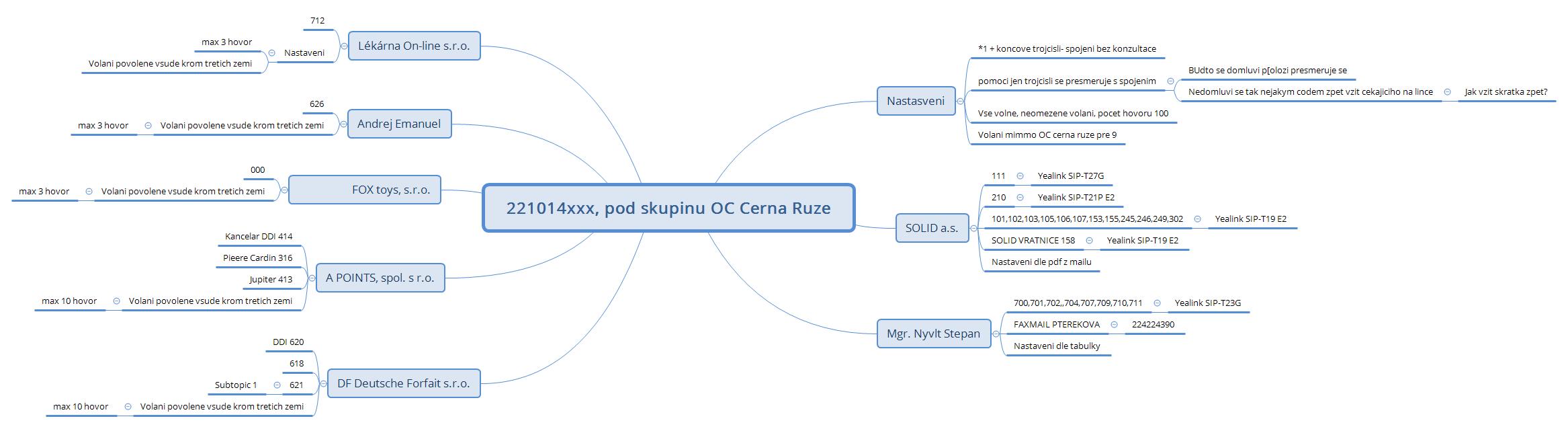 221014xxx, pod skupinu OC Cerna Ruze