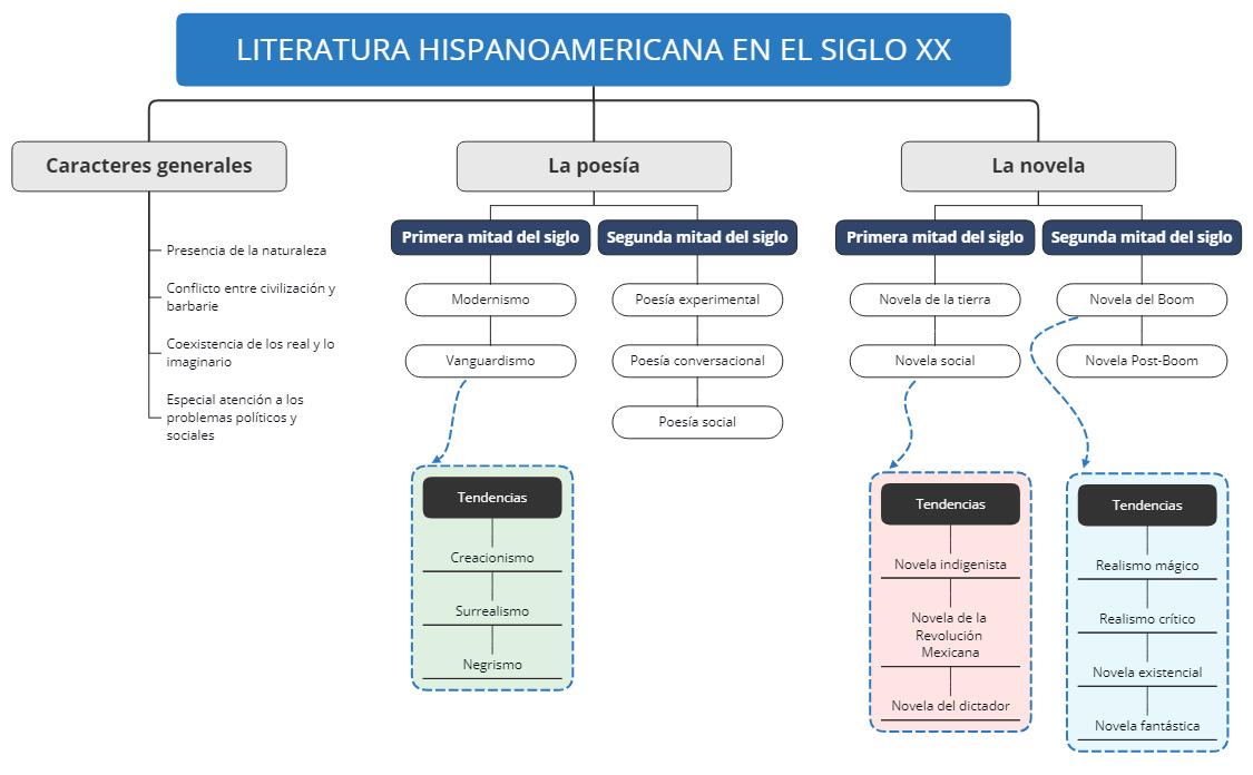 LITERATURA HISPANOAMERICANA EN EL SIGLO XX