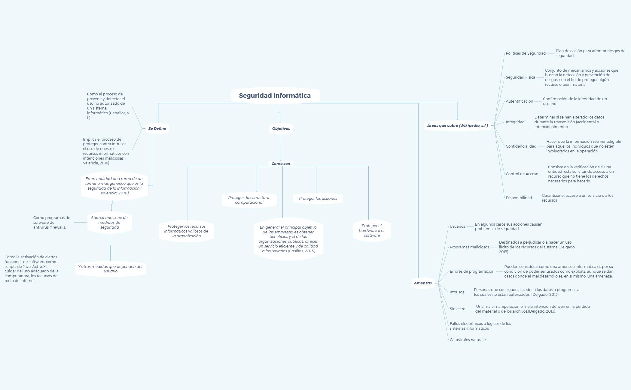 Seguridad Informática Mapa Conceptual