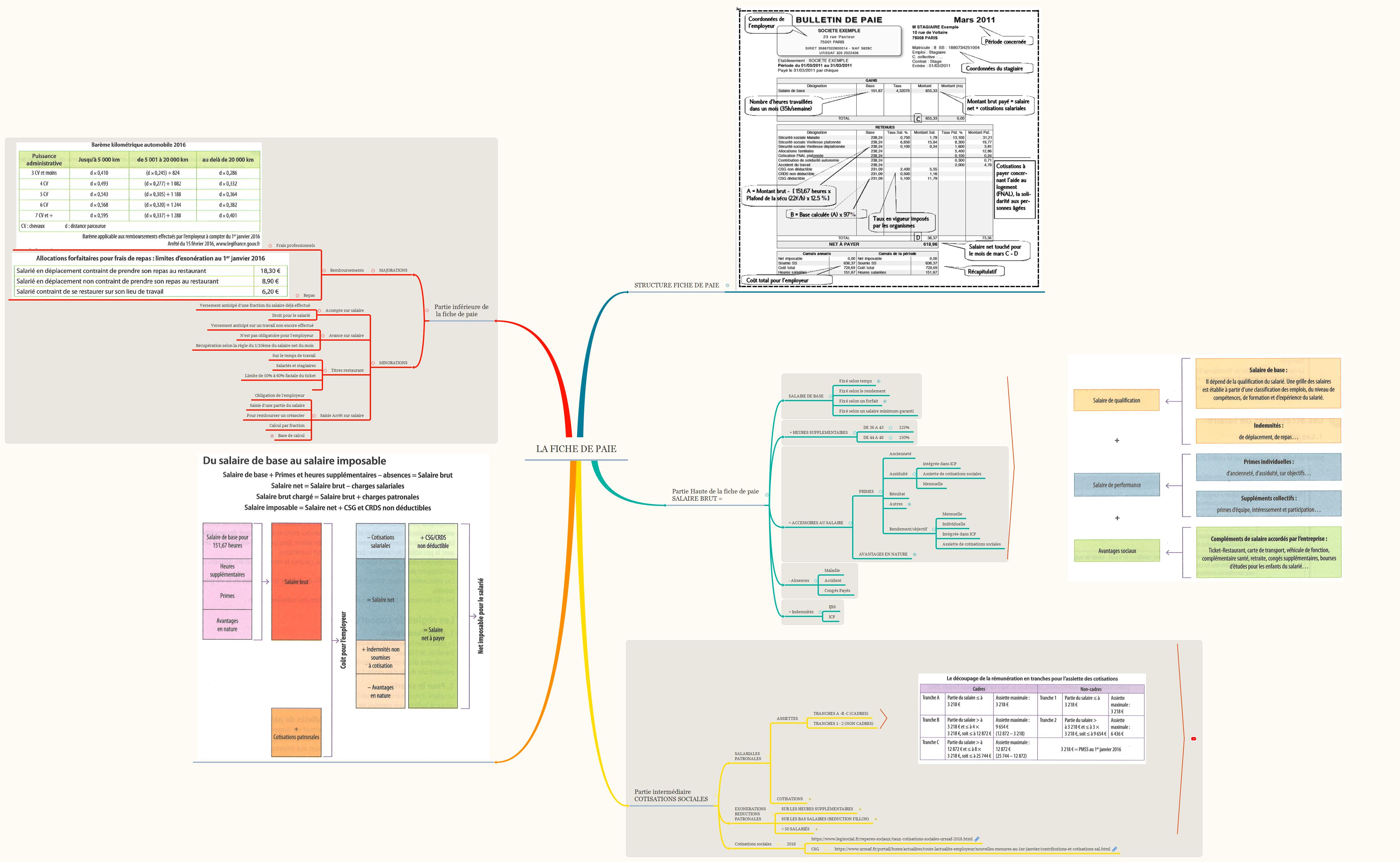 La fiche de paie xmind mind mapping software - Plafond salaire imposable ...