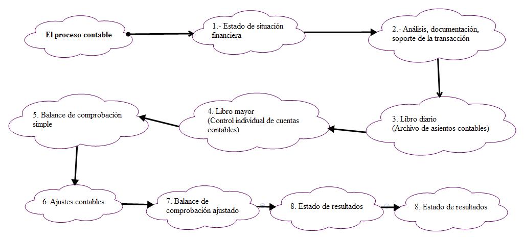 El proceso contable