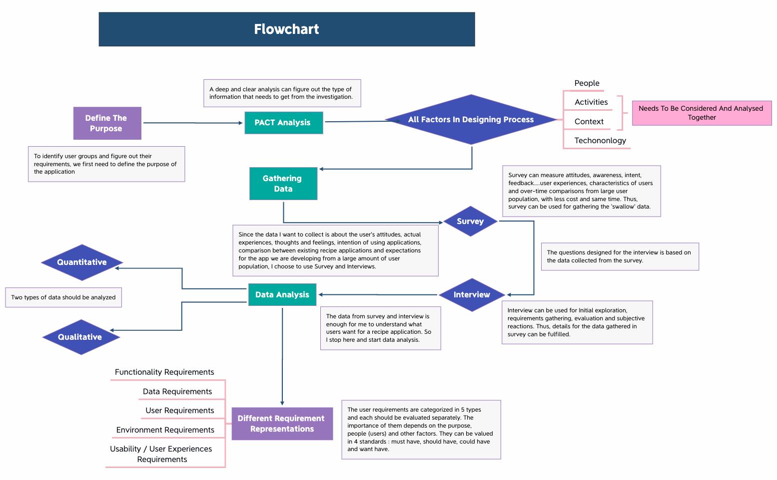 FlowchartProcess_ChartJ8HUUDMNXkEmo25744-eSiqzW-VbCl00r-37624