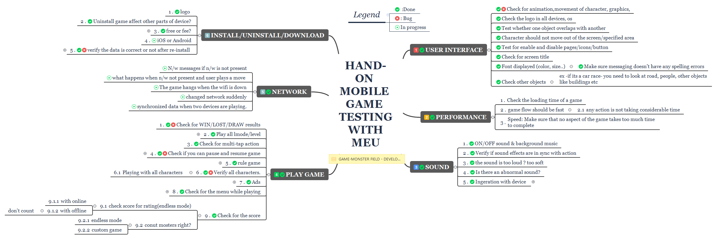 HAND-ON MOBILE GAME TESTING WITH MEU - XMind - Mind Mapping