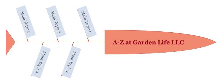 A-Z at Garden Life LLC
