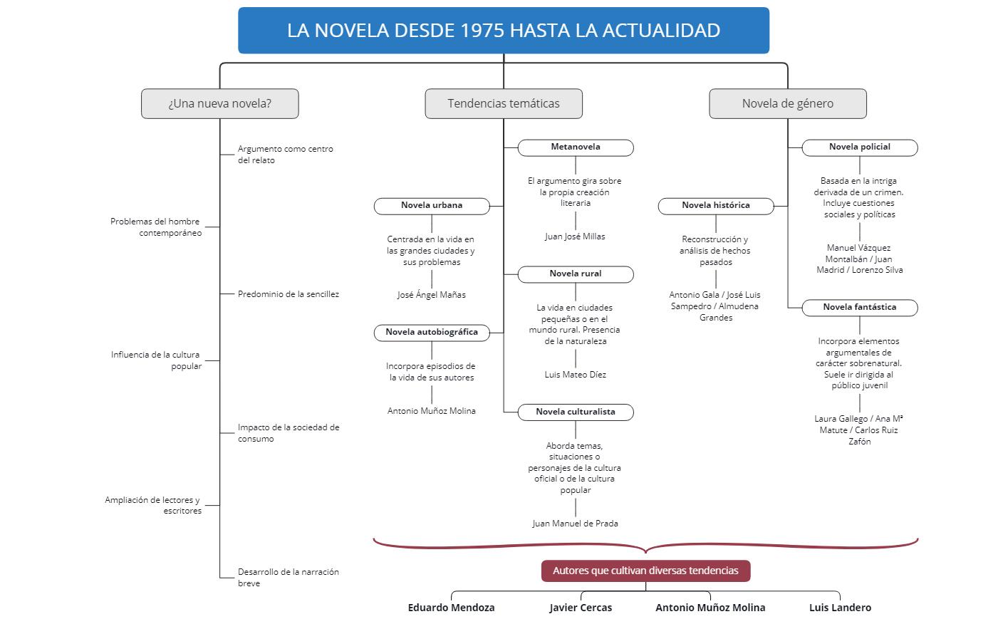 La novela desde 1975 hasta la actualidad
