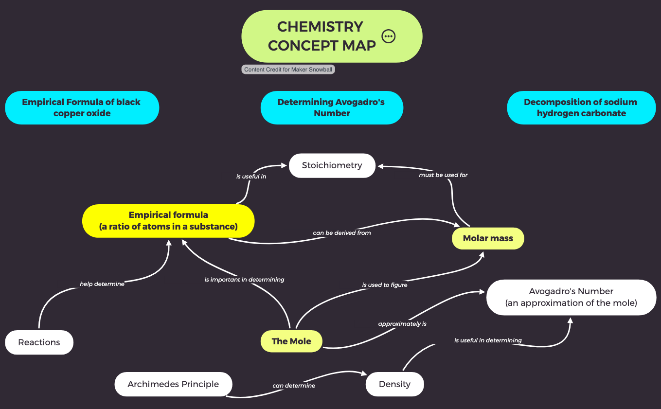 Concept Map - Chemistry