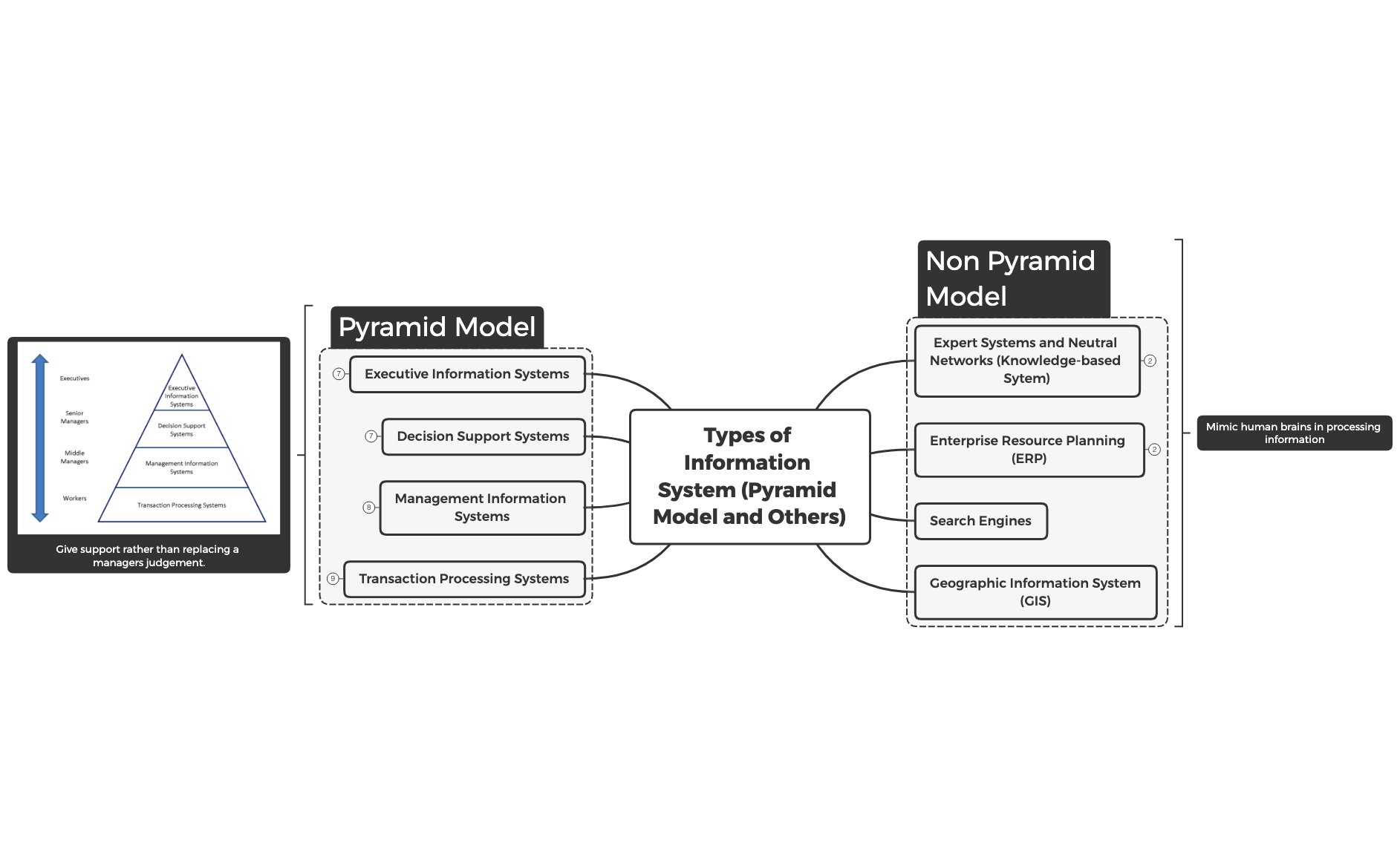 Types of Information System (Pyramid Models and Non-Pyramid Models)