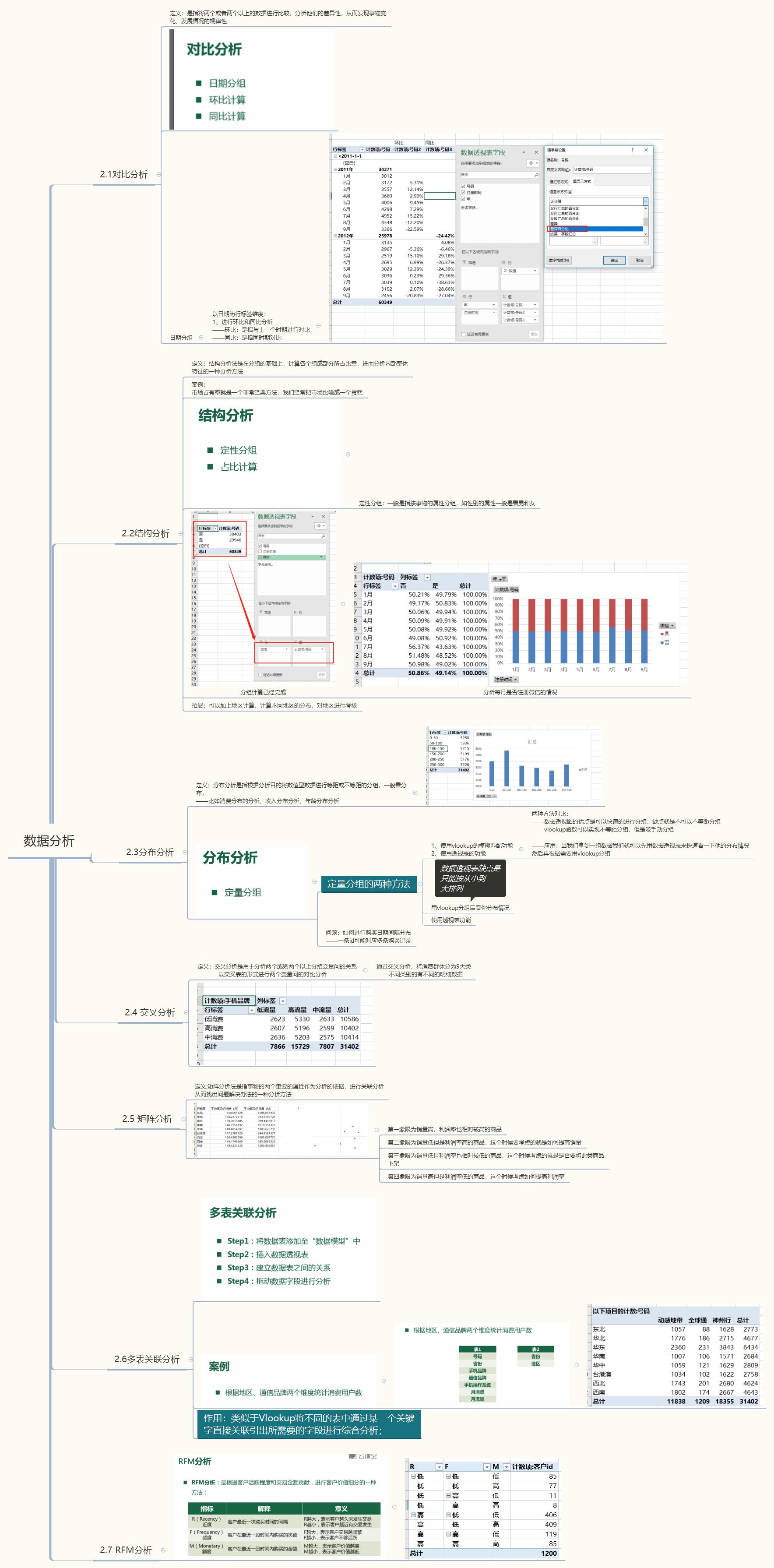第二部分:数据分析的方法