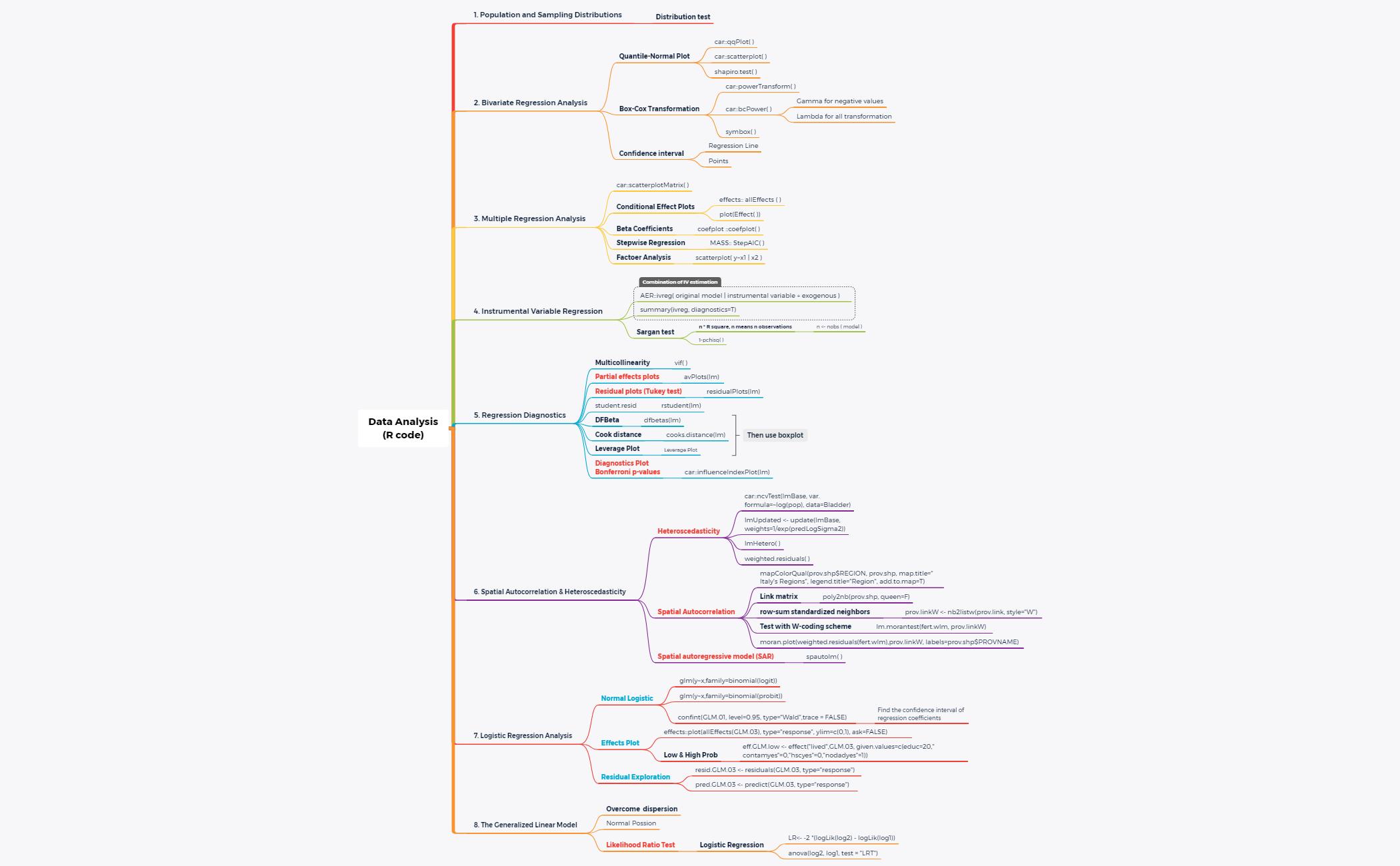 Data Analysis (R code)