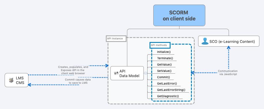 SCORM 2004 3rd Ed API 1484_11 - XMind - Mind Mapping Software