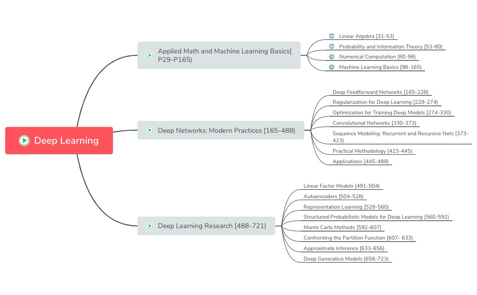 Deep Learning - XMind - Mind Mapping Software