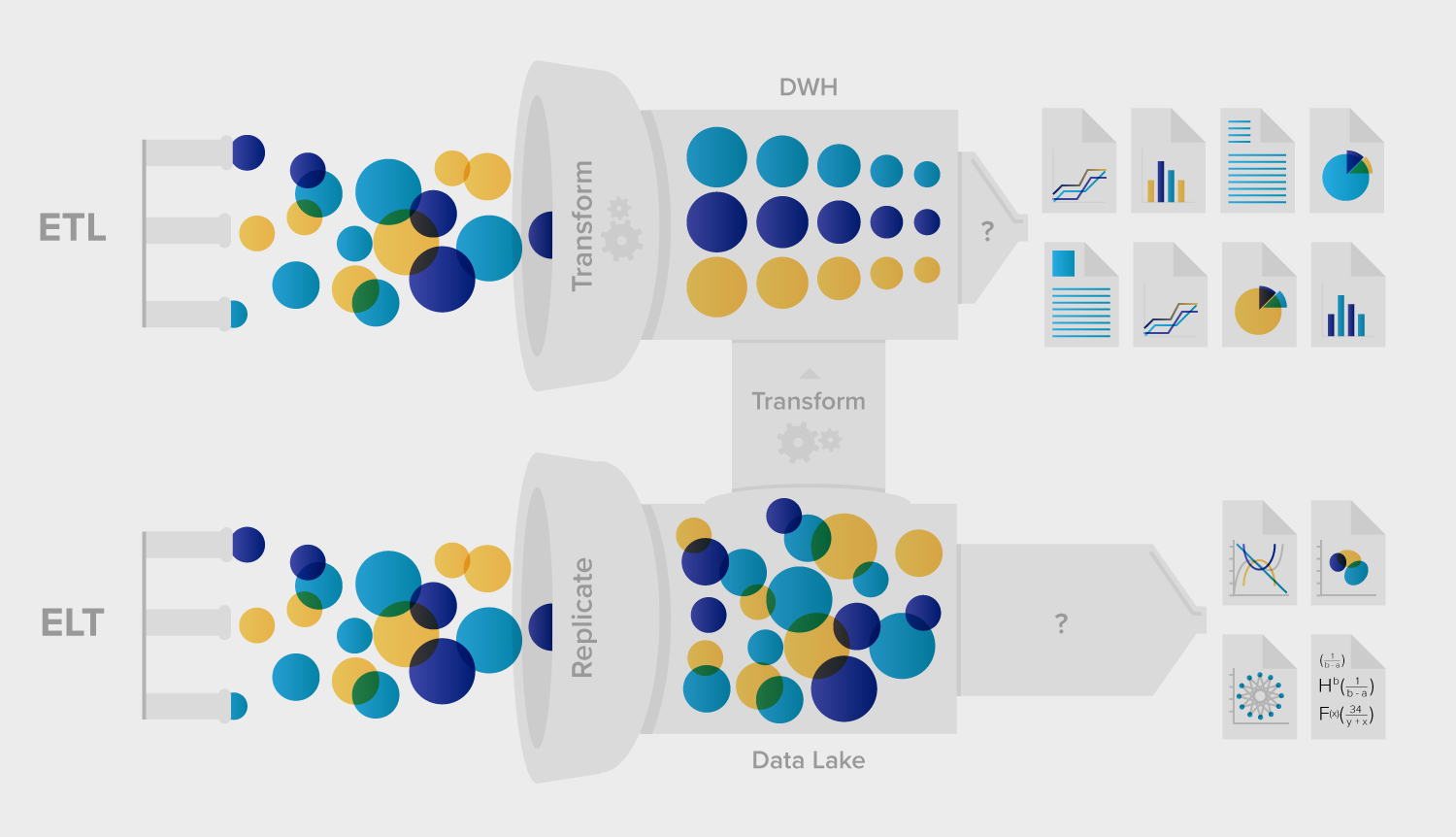 ETL vs ELT or Data Warehouse vs Data Lake