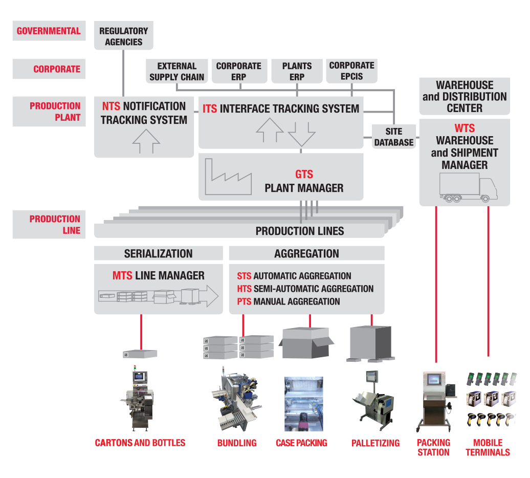 serialization epedigree and track trace xyntek inc antares tracking system ats is the complete software suite to manage track and trace e pedigree of drug packages ats has already proven its