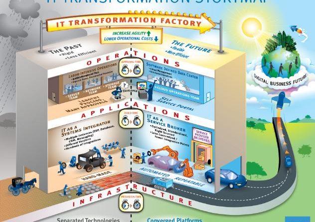 State of IT Transformation Storymap - EMC - YourDailyTech