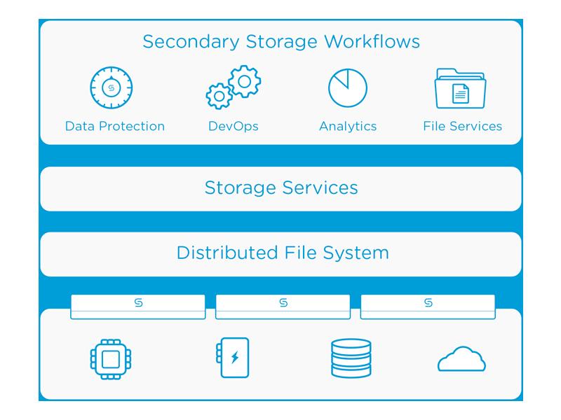 Coheisty Secondary Storage Workflow
