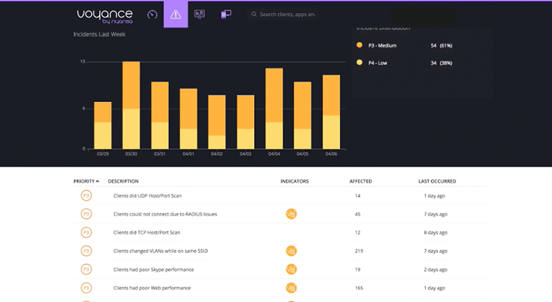 Incident Summary Voyance - Using the Cloud for Networking Analytics