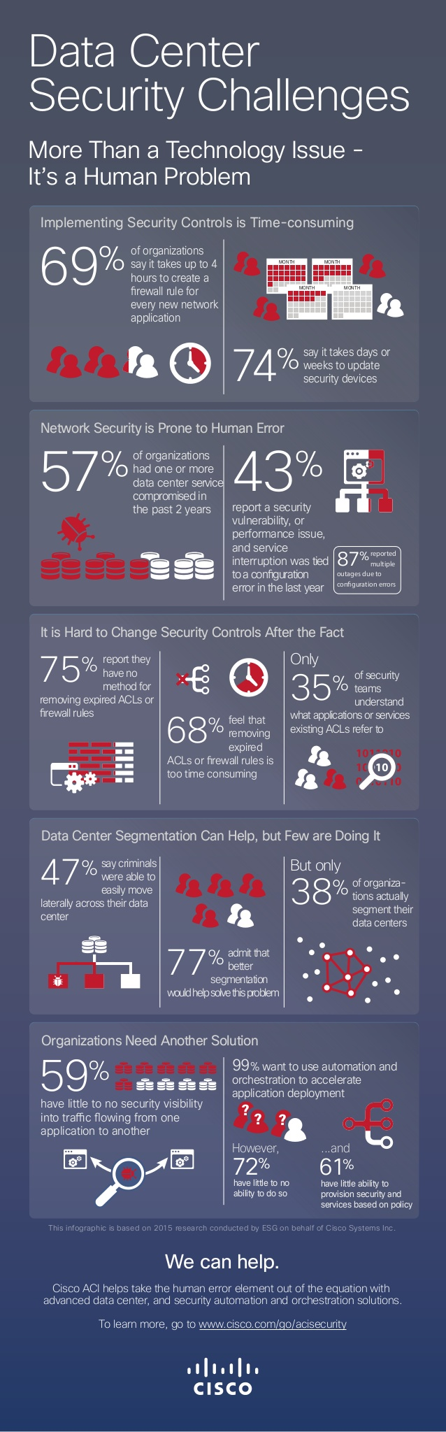 Data Center Security Challenges on YourDaily Tech Image Credit: Cisco