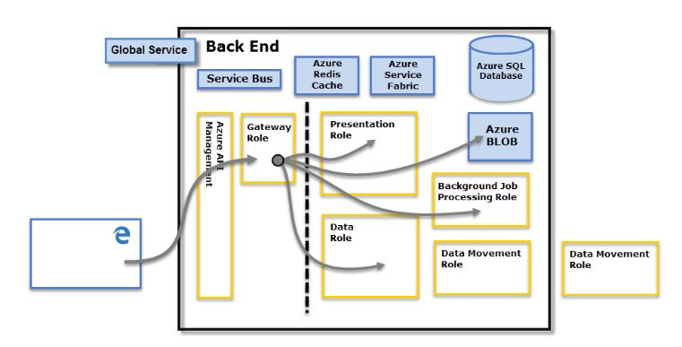 Increasing Cloud Security with CASBs - Back End of Power BI - YourDailyTech