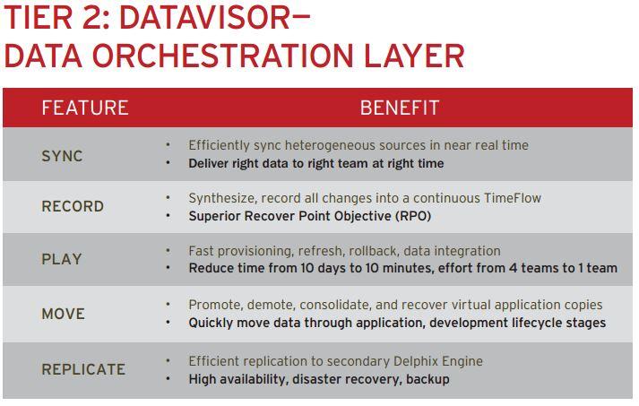 Tier 2 Benefits Review: Delphix's Data as a Service - - YourDailyTech