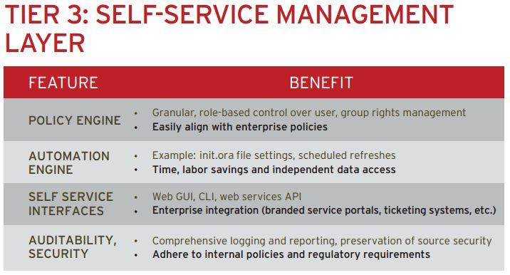 Tier 3 Benefits Review: Delphix's Data as a Service - - YourDailyTech