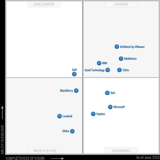 2015 Gartner Magic Quadrant for EMM Suites