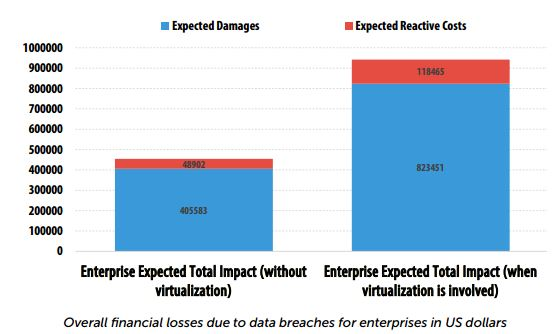 Overcoming Virtualization's Security Threats - YourDailyTech