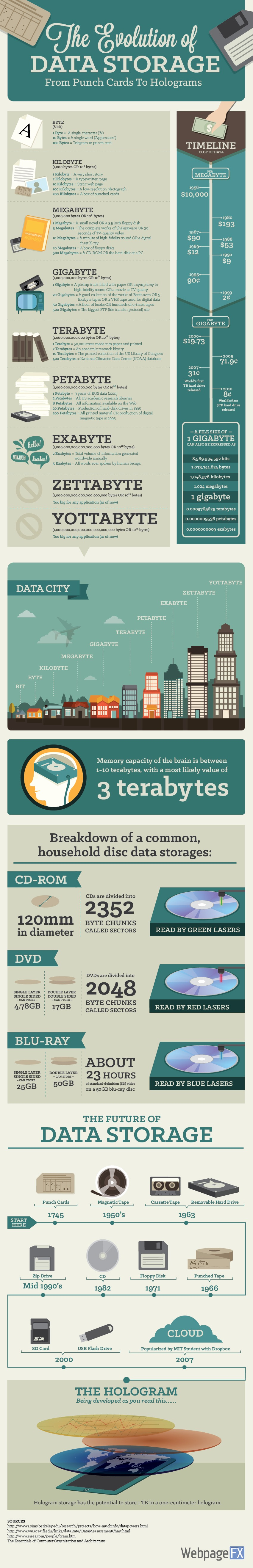 Infographic: The Evolution of Data Storage - YourDailyTech