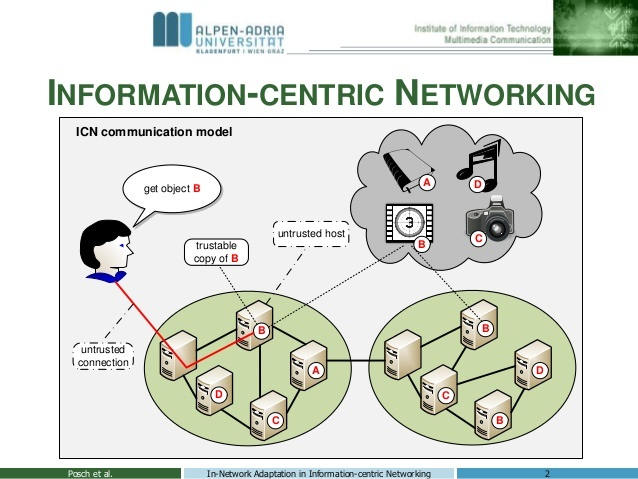 Why Information-Centric Networking? - YourDailyTech