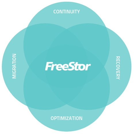 Review: FreeStor Design Wins Awards and Enterprise Businesses - YourDailyTech