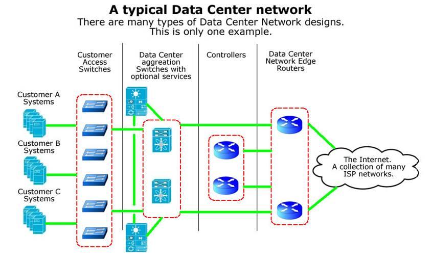 Enterprise Networking vs Data Center Networking -YourDailyTech