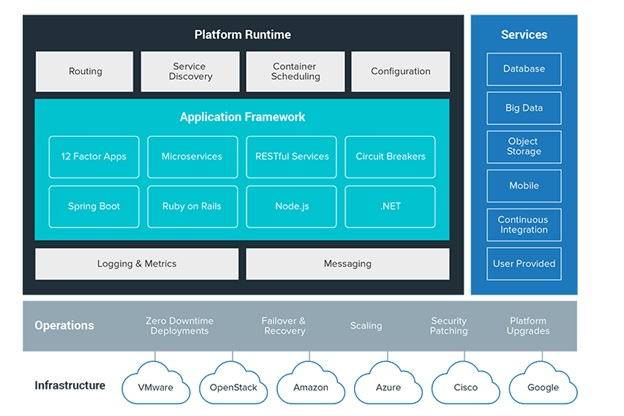 Review: A Peek into Pivotal Cloud Foundry - YourDailyTech