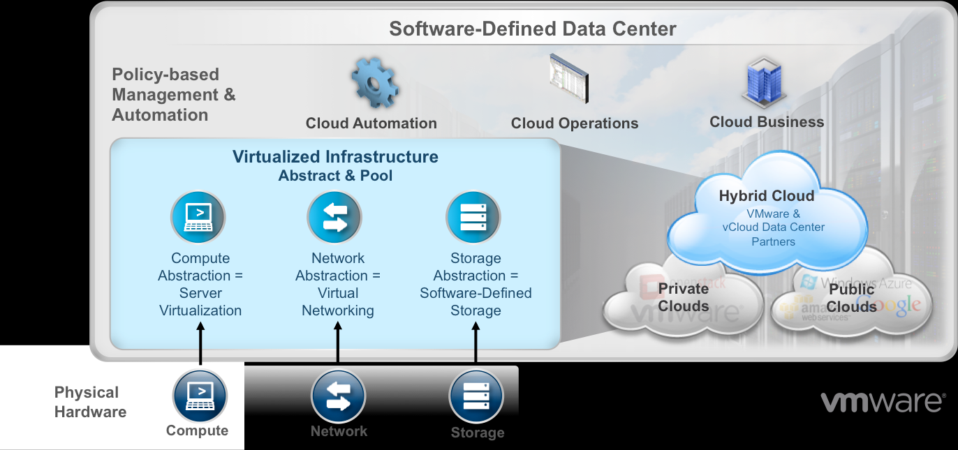 Are SDDCs the Future of the Data Center? - YourDailyTech